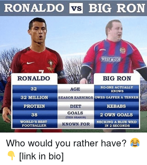 Goals, Memes, and Protein: RONALDO vs BIG RON  BIG RON  RONALDO  32  32 MILLION  PROTEIN  38  WORLD'S BEST  NO-ONE ACTUALLY  AGE  KNOWS  OWES GAFFER A TENNER  KEBABS  2 OWN GOALS  NECKING A BLUE WKD  SEASON EARNINGSC  DIET  GOALS  THIS SEASON)  KNOWN FOR  FOOTBALLER  IN 2 SECONDS Who would you rather have? 😂👇 [link in bio]