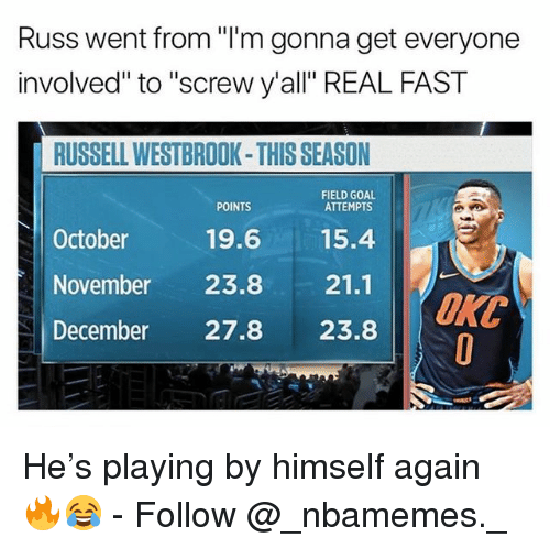 """December 27: Russ went from """"I'm gonna get everyone  involved"""" to """"screw y'all"""" REAL FAST  RUSSELL WESTBROOK-THIS SEASON  FIELD GOAL  ATTEMPTS  POINTS  October  19.615.4  November 23.8 21.1  December 27.8 23.8  ORC He's playing by himself again 🔥😂 - Follow @_nbamemes._"""