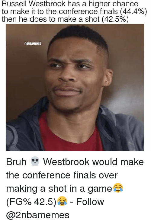 Finals Over: Russell Westbrook has a higher chance  to make it to the conference finals (44.4%)  then he does to make a shot (42.5%)  @2NBAMEMES Bruh 💀 Westbrook would make the conference finals over making a shot in a game😂 (FG% 42.5)😂 - Follow @2nbamemes