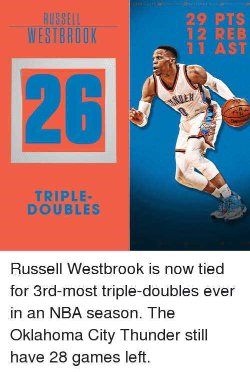 Russel Westbrook: RUSSELL  WESTBROOK  TRIPLE  DOUBLES  29 PTS  12 REB  1 AST Russell Westbrook is now tied for 3rd-most triple-doubles ever in an NBA season.  The Oklahoma City Thunder still have 28 games left.