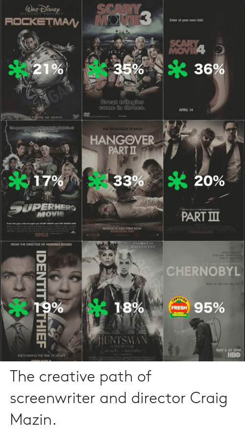Threes: SCARY  ROCKETMA  Enter at your own risk  AOW  SCARY  MOVIL4  35%  21%  36%  GAS  Groat trilogios  come in threes  APRIL 14  PPL, taking up space.  THE WOUMCK IS SACK  HANGOVER  PART II  320%  17%  33%  9UPERHERO  MOVIE  PART III  SANGKOK HAS THEM NOW  MEMIORSALDAY  cOMmGSOON  FROM THE DIRSCTOR OF HORRIBLE BOSSES  MALEFICENT  m  CHERNOBYL  18%  19%  95%  FRESH  HUNTSMAN  WINTERS WAR  ill  MAY 6 AT 9PM  HBO  HES HAVING DHE TME CE HSFE  sERPIAY  IDENTIT THIEF The creative path of screenwriter and director Craig Mazin.