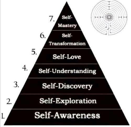 exploration: Self  Mastery  Self  Transformation  7  6.  Self-Love  Self-Understanding  Self-Discovery  Self-Exploration  Self-Awareness  4  3.  2.