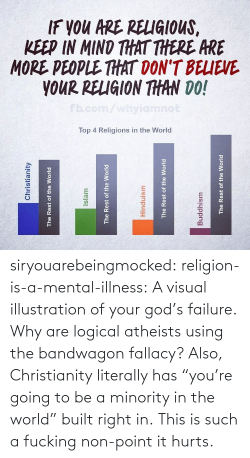 "Illness: siryouarebeingmocked: religion-is-a-mental-illness: A visual illustration of your god's failure. Why are logical atheists using the bandwagon fallacy? Also, Christianity literally has ""you're going to be a minority in the world"" built right in.    This is such a fucking non-point it hurts."