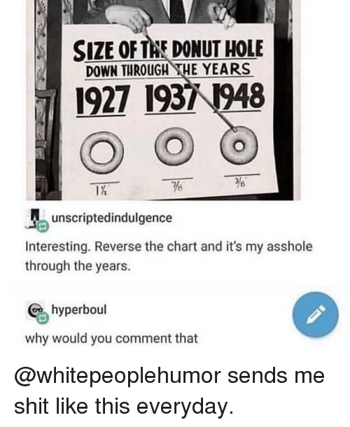 Memes, Shit, and Asshole: SIZE OF THE DONUT HOLE  DOWN THROUGH HE YEARS  1927 1931 1948  8  unscriptedindulgence  Interesting. Reverse the chart and it's my asshole  through the years.  hyperboul  why would you comment that @whitepeoplehumor sends me shit like this everyday.