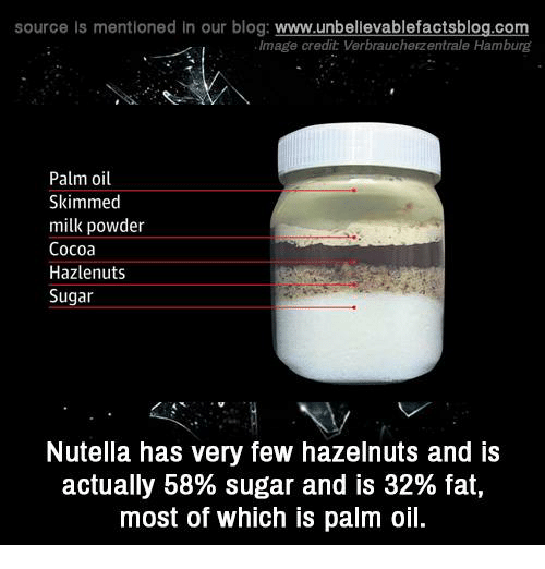 Nutellas: source is mentioned in our blog: www.unbellevablefactsblog.com  Image credit Verbraucherzentrale Hamburg  Palm oil  Skimmed  milk powder  Cocoa  Hazlenuts  Sugar  Nutella has very few hazelnuts and is  actually 58% sugar and is 32% fat,  most of which is palm oil