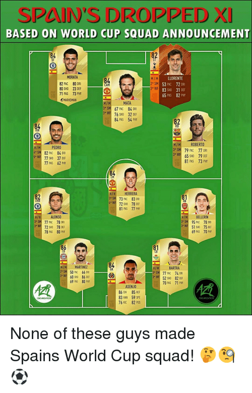 Memes, Squad, and World Cup: SPAIN'S DROPPED XI  BASED ON WORLD CUP SQUAD ANNOUNCEMENT  84  ST  MORATA  82 PAC 80 DRI  80 SHO 23 DEF  71 PAS 73 PHY  MARKSMAN  M/M  2 SM  3 WF  LLORENTE  53 PAC 72 DRI  83 SHO 31 DEF  65 PAS 82 PHY  MATA  M/M  3 SM 67 PAC 84 DRI  3 W 76 SHO 32 DEF  84 PAS  54 PHY  M/M ROBERTO  3 SM 79 PAC 77 DR  3WF 65 SHO 79 DEF  81 PAS  H/M  PEDRO  SM 82 PAC 84 DRI  W 77 SHO 37 DEF  77 PAS 62 PHY  73 PHY  H/H HERRERA  3 SM 73 PAC 83 DRI  4WF 72 SHO 78 DEF  81 PAS  77 PHY  H/M BELLERİN  3SM 95 PAC 78 DRI  3W51 SHO 75 DEF  69 PAS  H/H ALONSO  77 PAC 78DRİ  W72 SHO 78 DEF  78 PAS 80 PHY  70 PHY  81  161  84  GK  MIM MARTINEZ  2SM 50 PAC 66 DR  3 WF 60 SHO 86 DEF  H/M BARTRA  3 SM 77 PAC 74 DRI  W52 82 DEF  70 PAS  18  69 PAS  80 PHY  71 PHY  ASENJO  86 DIV 85 REF  83 HAN 59 SPE  76 KIC 82 POS  慣  ORGANZATION  FUT None of these guys made Spains World Cup squad! 🤔🧐⚽️