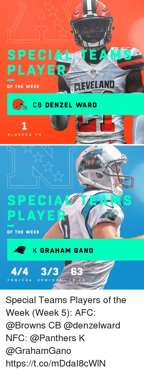 Memes, Nfl, and Browns: SPECIAL TEAMS  PLAYER  NFL  CLEVELAND  OF THE WEEK  CB DENZEL WARD  1  BLOCKED F G   SPECIA  PLAYE  OF THE WEEK  K GRAHAM GANO  4/4 3/3 63  FGM/FGAXPM/X  GAME-WIN Special Teams Players of the Week (Week 5):  AFC: @Browns CB @denzelward  NFC: @Panthers K @GrahamGano https://t.co/mDdaI8cWlN