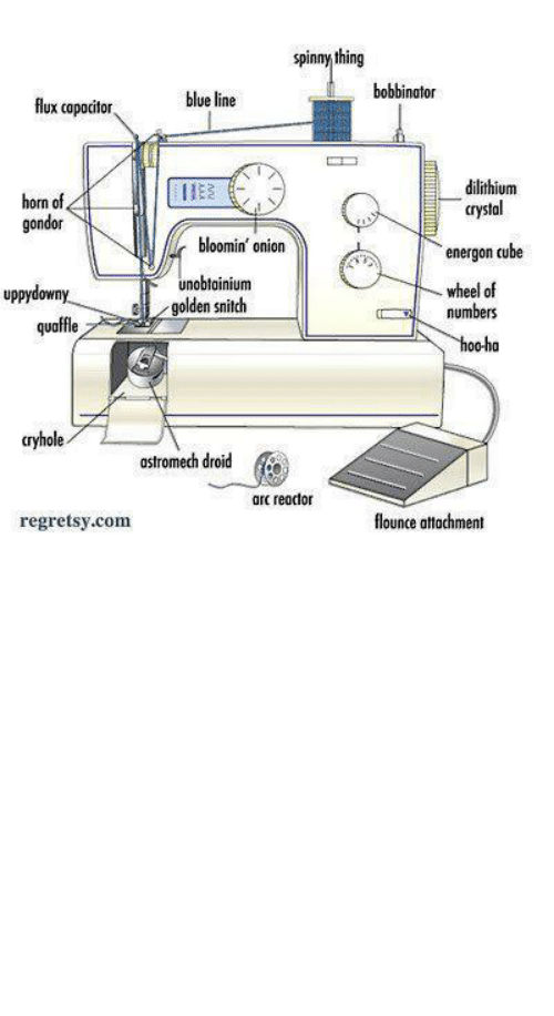 "sewing machine: spinny thing  bobbinator  blue line  flux capacitor  dilithium  horn of,  gondor  crystal  bloomin' onion  energon cube  unobtoinium  golden snitch  wheel of  numbers  uppydowny  -  quaffle  hoo-ha  cryhole  astromech droid  arc reactor  flounce attachment  regretsy.com gothiccharmschool:  themightyglamazon:  CRYHOLE YES THAT'S WHAT IT IS  Possibly one of the most hilarious diagrams of a sewing machine I've seen in my life. From now on I am calling bobbins ""arc reactors""."