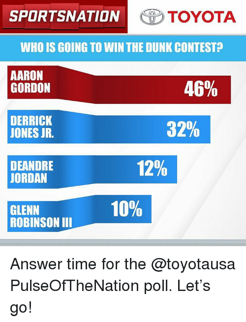 DeAndre Jordan: SPORTSNATION TOYOTA  WHO IS GOING TO WINTHE DUNK CONTEST  AARON  46%  GORDON  DERRICK  32%  JONES JR.  12%  DEANDRE  JORDAN  10%  GLENN  ROBINSON III Answer time for the @toyotausa PulseOfTheNation poll. Let's go!