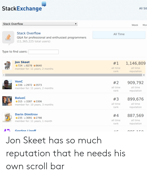 All Time: StackExchange  All Sit  Stack Overflow  Week  Mor  Stack Overflow  All Time  Q&A for professional and enthusiast programmers  (11,365,225 total users)  Type to find users:  Jon Skeet  1,146,809  #1  724 8278 8640  all time  all time  member for: 11 years, 2 months  rank  reputation  VonC  #2  909,792  336 2972 3573  all time  all time  member for: 11 years, 2 months  rank  reputation  BalusC  #3  899,676  315 3287 3306  all time  all time  member for: 10 years, 3 months  rank  reputation  Darin Dimitrov  887,569  #4  235 3091 2798  all time  all time  member for: 11 years, 1 month  rank  reputation  Gordon L inoff Jon Skeet has so much reputation that he needs his own scroll bar
