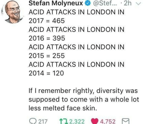 London, Diversity, and Acid: Stefan Molyneux @Stef... 2h v  ACID ATTACKS IN LONDON IN  2017 465  ACID ATTACKS IN LONDON IN  2016-395  ACID ATTACKS IN LONDON IN  2015 = 255  ACID ATTACKS IN LONDON IN  2014 = 120  If I remember rightly, diversity was  supposed to come with a whole lot  less melted face skin.  0217 ↑ 2.322.9 4.75