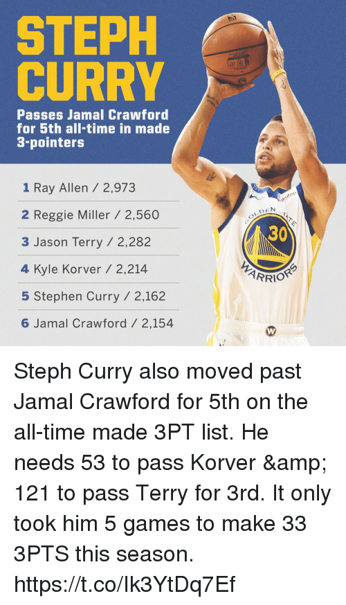 Bilbo, Memes, and Reggie: STEPH  CURRY  Passes Jamal Crawford  for 5th all-time in made  3-pointers  1 Ray Allen / 2,973  2 Reggie Miller/ 2,560  3 Jason Terry /2,282  4 Kyle Korver / 2,214  5 Stephen Curry / 2,162  6 Jamal Crawford/ 2,154  ten  DEN  30 Steph Curry also moved past Jamal Crawford for 5th on the all-time made 3PT list.   He needs 53 to pass Korver & 121 to pass Terry for 3rd.  It only took him 5 games to make 33 3PTS this season. https://t.co/Ik3YtDq7Ef