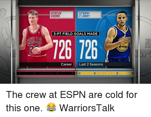 Steve Kerr: STEVE  KERR  STEPH  CURRY  3-PT FIELD GOALS MADE  26 726  CareerLast 2 Seasons The crew at ESPN are cold for this one. 😂 WarriorsTalk