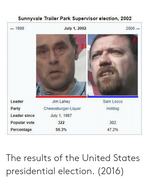 election 2016: Sunnyvale Trailer Park Supervisor election, 2002  1998  July 1, 2002  2006  Leader  Party  Leader since  Popular vote  Percentage  Jim Lahey  Cheeseburger-Liquor  July 1, 1987  322  50.3%  Sam Losco  Hotdog  302  47.2% The results of the United States presidential election. (2016)