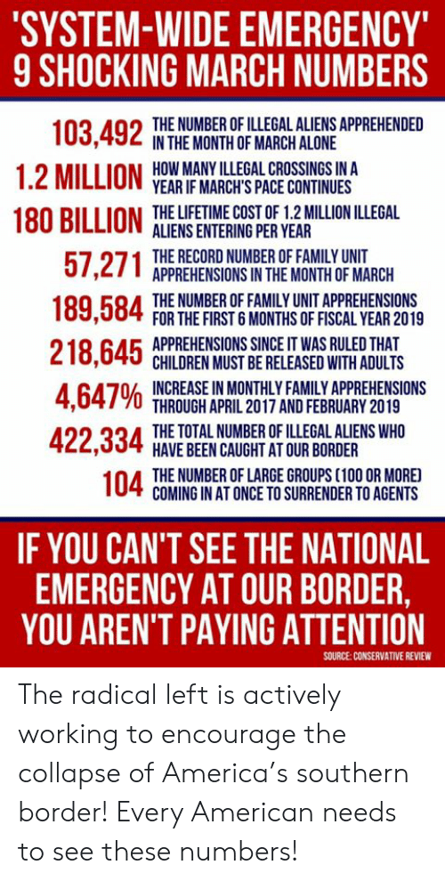 shocking: SYSTEM-WIDE EMERGENCY  9 SHOCKING MARCH NUMBERS  THE NUMBER OF ILLEGAL ALIENS APPREHENDED  IN THE MONTH OF MARCH ALONE  HOW MANY ILLEGAL CROSSINGS IN A  YEAR IF MARCH'S PACE CONTINUES  O  1.2 MILLION  180 RILLION THE LIFETIME COST OF 1.2 MILLION ILLEGAL  ALIENS ENTERING PER YEAR  THE RECORD NUMBER OF FAMILY UNIT  APPREHENSIONS IN THE MONTH OF MARCH  THE NUMBER OF FAMILY UNIT APPREHENSIONS  FOR THE FIRST 6 MONTHS OF FISCAL YEAR 2019  APPREHENSIONS SINCE IT WAS RULED THAT  CHILDREN MUST BE RELEASED WITH ADULTS  4 647% INCREASE!NMONTHLY FAMILY APPREHENSIONS  THROUGH APRIL 2017 AND FEBRUARY 2019  THE TOTAL NUMBER OF ILLEGAL ALIENS WHO  HAVE BEEN CAUGHT AT OUR BORDER  THE NUMBER OF LARGE GROUPS (100 OR MORE  COMING IN AT ONCE TO SURRENDER TO AGENTS  IF YOU CAN'T SEE THE NATIONAL  EMERGENCY AT OUR BORDER,  YOU AREN'T PAYING ATTENTION  SOURCE:CONSERVATIVE REVIEW The radical left is actively working to encourage the collapse of America's southern border!  Every American needs to see these numbers!