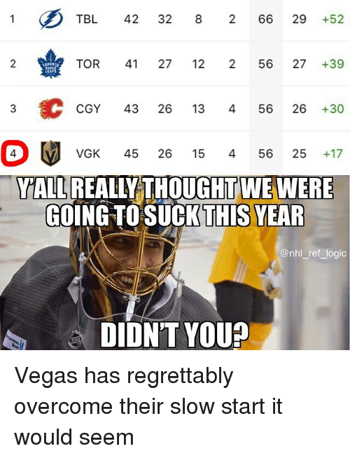 National Hockey League (NHL): TBL 42 32 8 266 29 +52  2  TOR 41 27 12 256 27+39  CGY 43 26 13 456 26 +30  VGK 45 26 15 456 25 +17  YALL REALLY THOUGHT WE WERE  GOING TOSUCKTHİS YE  @nhl ref logic  DIDN'T YOU? Vegas has regrettably overcome their slow start it would seem