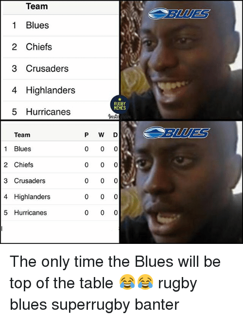 Memes, Chiefs, and Time: Team  1 Blues  2 Chiefs  3 Crusaders  4 Highlanders  5 Hurricanes  BLUES  RUGBY  MEMES  Insto  P W D  BLUES  Team  1 Blues  2 Chiefs  3 Crusaders  4 Highlanders  5 Hurricanes The only time the Blues will be top of the table 😂😂 rugby blues superrugby banter