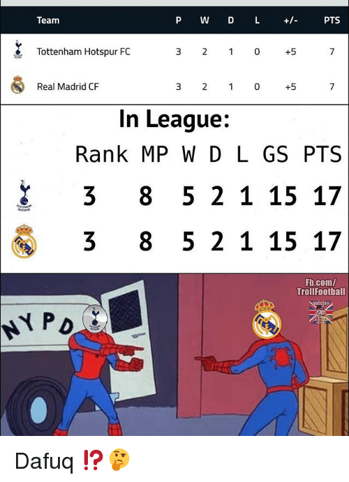Memes, Real Madrid, and fb.com: Team  P W D L +/-  PTS  Tottenham Hotspur FC  3 2 1 0 +5  Real Madrid CF  3 2 1 0 +5  In League:  Rank MP WD L GS PTS  3 8 5 2 1 15 17  3 8 5 2 1 15 17  Fb.com/  TrollFootball  淞 Dafuq ⁉️🤔