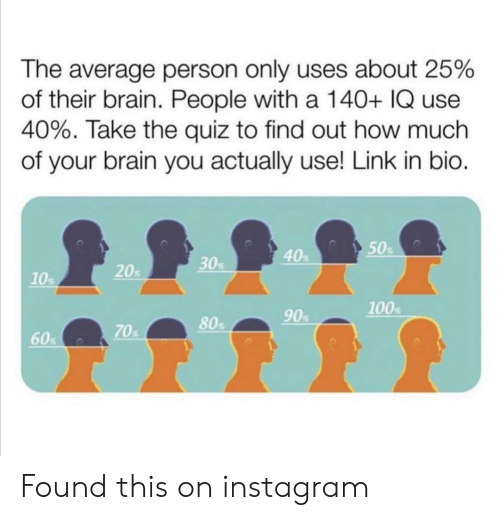 Instagram, Brain, and Link: The average person only uses about 25%  of their brain. People with a 140+ IQ use  40%. Take the quiz to find out how much  of your brain you actually use! Link in bio.  50  40  30%  20%  10%  100  90  80  70%  60% Found this on instagram