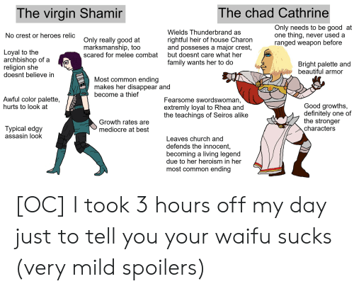 Beautiful, Church, and Definitely: The chad Cathrine  The virgin Shamir  Only needs to be good at  one thing, never used a  ranged weapon before  Wields Thunderbrand as  No crest or heroes relic  rightful heir of house Charon  and posseses a major crest,  but doesnt care what her  Only really good at  marksmanship, too  scared for melee combat  Loyal to the  archbishop of a  religion she  doesnt believe in  family wants her to do  Bright palette and  beautiful armor  Most common ending  makes her disappear and  become a thief  Awful color palette,  hurts to look at  Fearsome swordswoman,  extremly loyal to Rhea and  the teachings of Seiros alike  Good growths,  definitely one of  the stronger  characters  Growth rates are  Туpical edgy  assasin look  mediocre at best  Leaves church and  defends the innocent,  becoming a living legend  due to her heroism in her  most common ending [OC] I took 3 hours off my day just to tell you your waifu sucks (very mild spoilers)