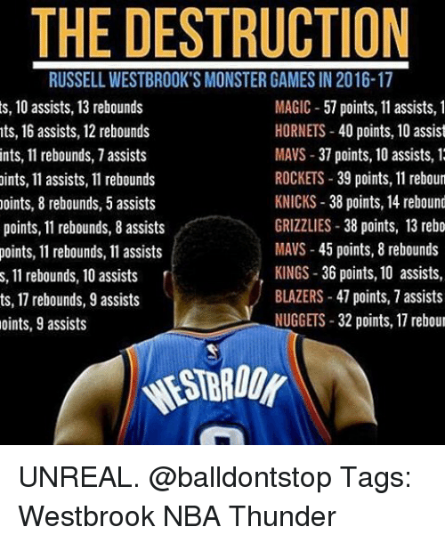 Memphis Grizzlies, New York Knicks, and Memes: THE DESTRUCTION  RUSSELL WESTBROOK'S MONSTER GAMES IN2016-17  s, 10 assists, 13 rebounds  MAGIC  57 points, 11 assists, 1  HORNETS  40 points, 10 assist  nts, 16 assists, 12 rebounds  MAVS 37 points, 10 assists, 1  ints, 11 rebounds, 7 assists  ROCKETS  39 points, 11 reboun  ints, 11 assists, 11 rebounds  KNICKS 38 points, 14 rebound  points, 8 rebounds, 5 assists  GRIZZLIES  38 points, 13 rebo  points, 11 rebounds, 8 assists  MAVS 45 points, 8 rebounds  points, 11 rebounds, 11 assists  KINGS 36 points, 10 assists,  s, 11 rebounds, 10 assists  BLAZERS 47 points, 7 assists  ts, 1 rebounds, 9 assists  NUGGETS  32 points, 17 rebour  oints, 9 assists UNREAL. @balldontstop Tags: Westbrook NBA Thunder