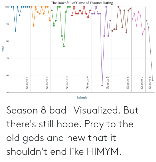 Bad, Game of Thrones, and Game: The Downfall of Game of Thrones Rating  90  80  70  60  50  Episode Season 8 bad- Visualized. But there's still hope. Pray to the old gods and new that it shouldn't end like HIMYM.