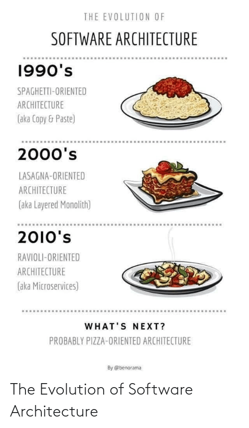 aka: THE EVOLUTION OF  SOFTWARE ARCHITECTURE  1990's  SPAGHETTI-ORIENTED  ARCHITECTURE  (aka Copy & Paste)  2000's  LASAGNA-ORIENTED  ARCHITECTURE  (aka Layered Monolith)  2010's  RAVIOLI-ORIENTED  ARCHITECTURE  (aka Microservices)  WHAT'S NEXT?  PROBABLY PIZZA-ORIENTED ARCHITECTURE  By @benorama The Evolution of Software Architecture