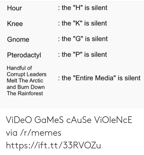 """Melt: the """"H"""" is silent  Hour  the """"K"""" is silent  Knee  the """"G"""" is silent  Gnome  the """"P"""" is silent  Pterodactyl  Handful of  Corrupt Leaders  Melt The Arctic  the """"Entire Media"""" is silent  and Burn Down  The Rainforest ViDeO GaMeS cAuSe ViOleNcE via /r/memes https://ift.tt/33RVOZu"""