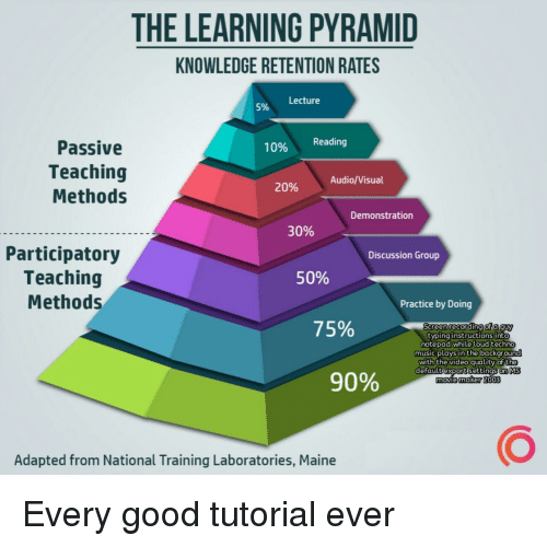 Music, Good, and Maine: THE LEARNING PYRAMID  KNOWLEDGE RETENTION RATES  Lecture  5%  Passive  Teaching  Methods  10% Reading  Audio/Visual  20%  Demonstration  30%  Participatory  Teaching  Methods  Discussion Group  50%  Practice by Doing  75%  Sereen recording of a guy  typing instructions into  notepad while loud techno  music plays in the backgrou  with the video quality of the  defaultiexportisettinas. MS  movie 2o03  90%  maker  Adapted from National Training Laboratories, Maine Every good tutorial ever