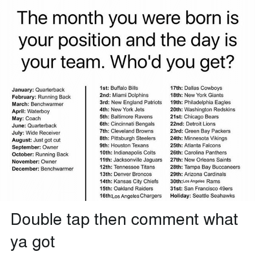 New Orleans Saints: The month you were born is  your position and the day is  your team. Who'd you get?  January: Quarterback  February: Running Back  March: Benchwarmer  April: Waterboy  May: Coach  June: Quarterback  July: Wide Receiver  August: Just got cut  September: Owner  October: Running Back  November: Owner  December: Benchwarmer  1st: Buffalo Bills  2nd: Miami Dolphins  3rd: New England Patriots  4th: New York Jets  5th: Baltimore Ravens  6th: Cincinnati Bengals  7th: Cleveland Browns  8th: Pittsburgh Steelers  9th: Houston Texans  10th: Indianapolis Colts  11th: Jacksonville Jaguars  12th: Tennessee Titans  13th: Denver Broncos  14th: Kansas City Chiefs  15th: Oakland Raiders  16th:Los Angeles Chargers  17th: Dallas Cowboys  18th: New York Giants  19th: Philadelphia Eagles  20th: Washington Redskins  21st: Chicago Bears  22nd: Detroit Lions  23rd: Green Bay Packers  24th: Minnesota Vikings  25th: Atlanta Falcons  26th: Carolina Panthers  27th: New Orleans Saints  28th: Tampa Bay Buccaneers  29th: Arizona Cardinals  30th:Los Angeles Rams  31st: San Francisco 49ers  Holiday: Seattle Seahawks Double tap then comment what ya got
