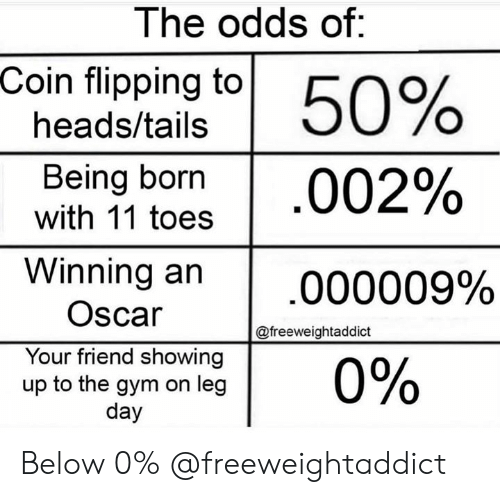 Flipping: The odds of:  Coin flipping to  50%  heads/tails  Being born  with 11 toes  002%  Winning an  000009%  Oscar  @freeweightaddict  Your friend showing  up to the gym on leg  day  0% Below 0% @freeweightaddict