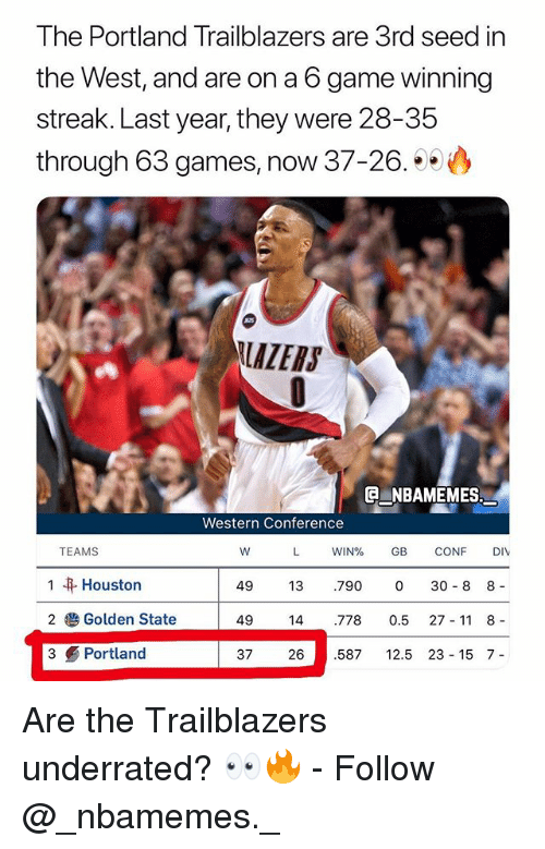 Memes, Game, and Games: The Portland Trailblazers are 3rd seed in  the West, and are on a 6 game winning  streak. Last year, they were 28-35  through 63 games, now 37-26.  LAZERS  G NBAMEMES  Western Conference  TEAMS  WIN% GB CONF DIV  I Houston  2 Golden State  3 Portland  49 13 .790 0 30 8 8 -  49 14 778 0.5 27- 11 8 -  37 26 587 2.5 23 15 7- Are the Trailblazers underrated? 👀🔥 - Follow @_nbamemes._