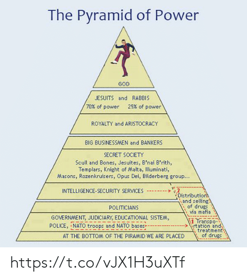 opus: The Pyramid of Power  GOD  JESUITS and RABBIS  70% of power 25% of power  ROYALTY and ARISTOCRACY  BIG BUSINESSMEN and BANKERS  SECRET SOCIETY  Scull and Bones, Jesuites, B'nai B'rith,  Templars, Knight of Malta, Illuminati,  Masons, Rozenkruisers, Opus Dei, Bilderberg group  扩  INTELLIGENCE-SECURITY SERVICES--  Distributio  、, and selling  of drugs  Ma mafna  POLITICIANS  GOVERNMENT, JUDICIARY, EDUCATIONAL SISTE  1 Transpo  POLICE, NATO troops and NATO basesrtation and  treatment  of drues  AT THE BOTTOM OF THE PIRAMID WE ARE PLACED https://t.co/vJX1H3uXTf
