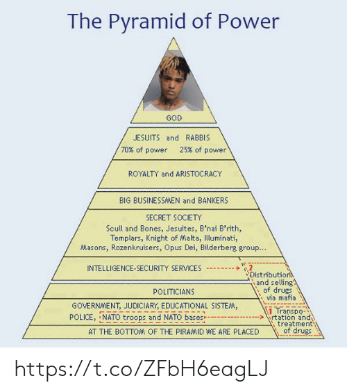 opus: The Pyramid of Power  GOD  JESUITS and RABBIS  70% of power  25% of power  ROYALTY and ARISTOCRACY  BIG BUSINESSAMEN and BANKERS  SECRET SOCIETY  Scull and Bones, Jesuites, B'nai B'rith,  Templars, Knight of Malta, Illuminati,  Masons, Rozenkruisers, Opus Dei, Bilderberg group..  2  Distribution  and selling  of drugs  via mafia  INTELLIGENCE-SECURITY SERVICES  POLITICIANS  GOVERNMENT, JUDICIARY, EDUCATIONAL SISTEM,  1 Transpo-  rtation and  treatment  of drugs  POLICE, NATO troops and NATO bases  AT THE BOTTOM OF THE PIRAMID WE ARE PLACED https://t.co/ZFbH6eagLJ