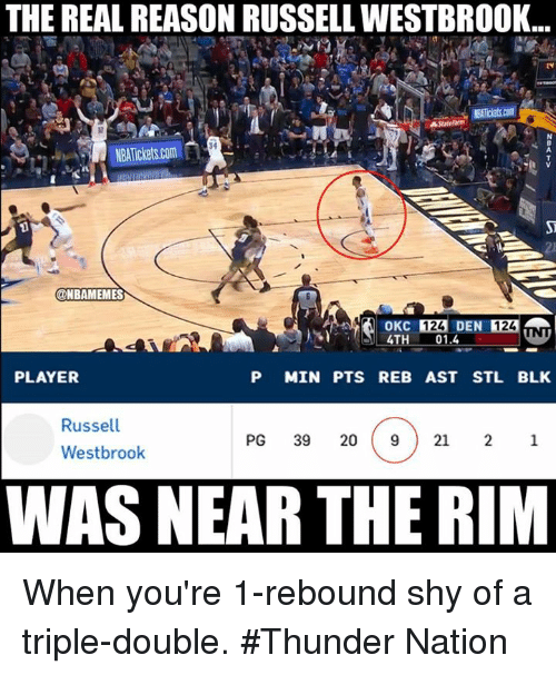 Nba, Russell Westbrook, and The Real: THE REAL REASON RUSSELL WESTBROOK..  34  NBATIC  @NBAMEMES  01.4  PLAYER  P MIN PTS REB AST STL BLK  Russell  Westbrook  PG 39 20 921 21  WAS NEAR THE RIM When you're 1-rebound shy of a triple-double. #Thunder Nation