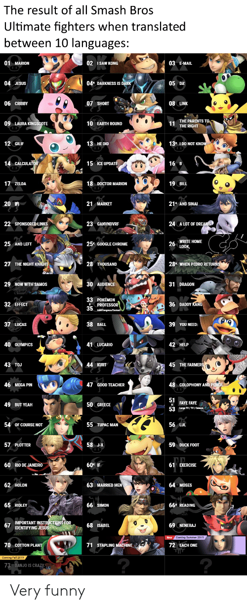 Chrome, Crazy, and Doctor: The result of all Smash Bros  Ultimate fighters when translated  between 10 languages:  01 MARION  02 ISAW KONG  03 E-MAIL  04E DARKNESS IS DARK  04 JESUS  05 DA  06 CRIBBY  07 SHORT  08 LINK  THE PARENTS TO  11  THE RIGHT  09 LAURA KINGSCOTE  10 EARTH ROUND  12 GILIF  13 HE DID  IDO NOT KNOW  13  14 CALCULATOR,  15 ICE UPDATE  16 B  17 ZELDA  18 DOCTOR MARION  19 BILL  21 AND SINAL  20  21 MARKET  A LOT OF DREAMS  22 SPONSORED LINKS  23 GANVNDVRF  24  WRITE HOME  25 AND LEFT  25E GOOGLE CHROME  LOOK,  ww  THE NIGHT KNIGHT  28  27  28 THOUSAND  WHEN PEDRO RETURNS  29  30 AUDIENCE  31 DRAGON  NOW WITH SAMOS  33 POKEMON  PROFESSOR  35 AddyCongress/Contact  36 DADDY KANG  32 EFFECT  37 LUCAS  38 BALL  39 YOU NEED:  40 OLYMPICS  41 LUCARIO  42 HELP  43 TOJ  44 KURT  45 THE FARMERS  COLOPHONY AND PENCIL  46 MEGA PIN  47 GOOD TEACHER  48  51  FAYE FAYE  49 BUT YEAH  50 GREECE  53  Large TV/TV/Cannon  54  55 TUPAC MAN  56 LUL  OF COURSE NOT  57 PLOTTER  58 J-X  59 DUCK FOOT  60  60E IF  61 EXERCISE  RIO DE JANEIRO  63 MARRIED MEN  62 HOLON  64 MOSES  66 READING  65 RIDLEY  66 SIMON  IMPORTANT INSTRUCTIONS FOR  67  IDENTIFYING JESUS  68 ISABEL  69 NENERAJ  New Coming Summer 2019  70 COTTON PLANT  71 STAPLING MACHINE  72 EACH ONE  Coming Fall 2019  ?  73  BANJO IS CRAZY  26 Very funny