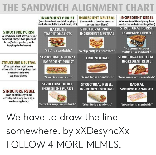 "Not Necessarily: THE SANDWICH ALIGNMENT CHART  INGREDIENT REBEL  (Can contain literally any food  products sandwiched together)  STRUCTURAL PURIST,  INGREDIENT NEUTRAL  (Can contain a broader scope of  savoury ingredients)  STRUCTURAL PURIST,  INGREDIENT PURIST  (Must have classic sandwich toppings:  meat, cheese, lettuce, condiments, etc.)  HARDLINE  STRUCTURE PURIST  (A sandwich must have a classic  sandwich shape: two pieces of  bread/baked product, with  toppings in between)  INGREDIENT REBEL  INGREDIENT NEUTRAL  TRADITIONALISTS  ""Ice cream between  waffles is a sandwich.""  ""A chip butty is a sandwich.  ""A BLT is a sandwich.""  STRUCTURAL NEUTRAL,  STRUCTURAL NEUTRAL,  INGREDIENT PURIST  TRUE NEUTRAL  INGREDIENT REBEL  STRUCTURE NEUTRAL  (The container must be on  either side of the toppings, but  not necessarily two  separate pieces)  ""A hot dog is a sandwich.""  ""A sub is a sandwich.""  ""An ice cream taco is a sandwich.""  STRUCTURAL REBEL,  INGREDIENT PURIST  STRUCTURAL REBEL,  INGREDIENT NEUTRAL  RADICAL  SANDWICH ANARCHY  STRUCTURE REBEL  (Can contain any food  enveloped in any way by a  containing food)  ""A burrito is a sandwich.""  ""A chicken wrap is a sandwich.""  ""A Pop-Tart is a sandwich."" We have to draw the line somewhere. by xXDesyncXx FOLLOW 4 MORE MEMES."