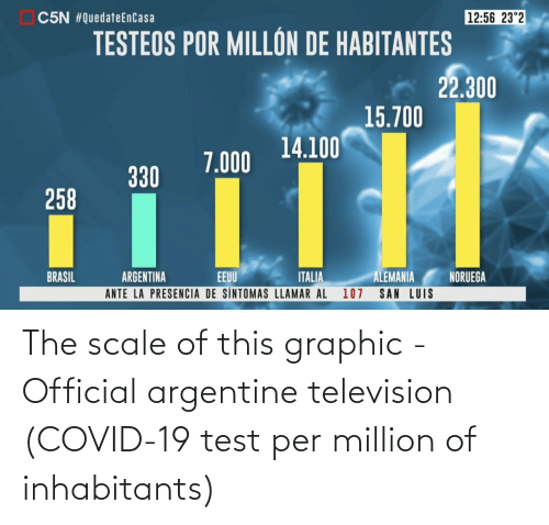 argentine: The scale of this graphic - Official argentine television (COVID-19 test per million of inhabitants)