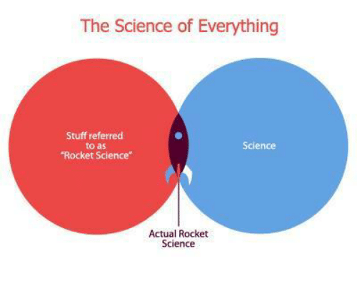 "Science, Stuff, and Rocket Science: The Science of Everything  Stuff referred  to as  ""Rocket Science""  Science  Actual Rocket  Science"