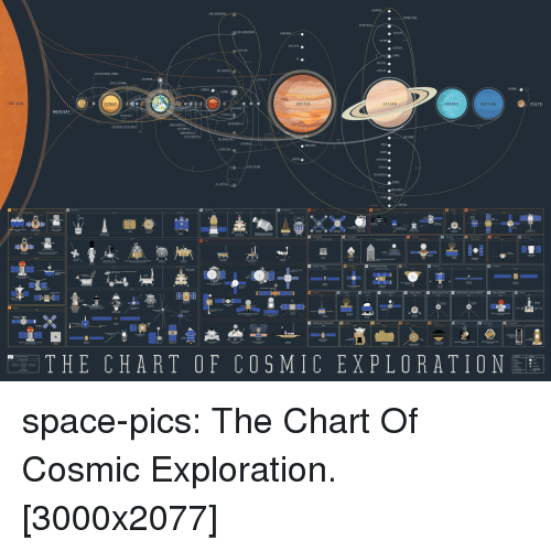 exploration: THE SUN  VENUS  RT  JUPITER  SATURN  URANUS  NEPTUNE  LUTO  MERCURY  THE CHART OF COSMIC EXPLORATION space-pics:  The Chart Of Cosmic Exploration. [3000x2077]