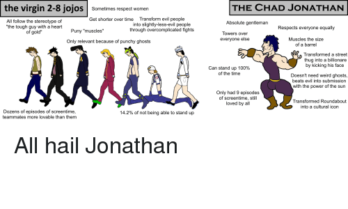 """Anaconda, Respect, and Thug: the virgin 2-8 jojos Sometimes respect women  THE CHAD JONATHAN  Transform evil people  into slightly-less-evil people  through overcomplicated fights  Get shorter over time  All follow the stereotype of  """"the tough guy with a heart  of gold""""  Absolute gentleman  Respects everyone equally  Puny """"muscles""""  Towers over  Muscles the size  of a barrel  evervone else  Only relevant because of punchy ghosts  Transformed a street  thug into a billionare  by kicking his face  can stand up 100%  of the time  Doesn't need weird ghosts,  beats evil into submission  with the power of the sun  Only had 9 episodes  of screentime, still  loved by all  Transformed Roundabout  into a cultural icon  Dozens of episodes of screentime,  teammates more lovable than them  14.2% of not being able to stand up"""