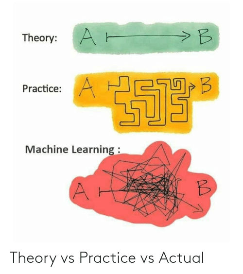 actual: Theory vs Practice vs Actual