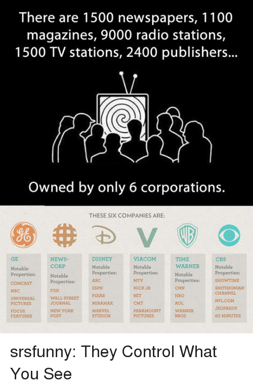 Warner Bros.: There are 1500 newspapers, 1100  magazines, 9000 radio stations,  1500 TV stations, 2400 publishers...  Owned by only 6 corporations.  THESE SIX COMPANIES ARE:  GE  NEWSNotablePropertiesproperties:ITHSONIAN  DISNEY  TIME  WARNER  CBS  Notable  CORP  Notable  Properties:  FOX  WALL STREET  JOURNAL  NEW YORK  POST  Notable  Notable  Properties:  ABC  WTIME  ESPN  PIXAR  MIRAMAX  NICK JR  BET  CMT  PARAMOUNT  CNN  HBO  AOL  WARNER  BROS  NBC  CHANNEL  PICTURES  FOCUS  FEATURES  JEOPARDY  STUDIOS  60 MINUTES srsfunny:  They Control What You See