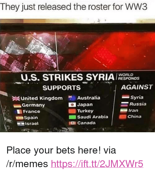 "Memes, China, and Australia: They just released the roster for WW3  U.S. STRIKES SYRIARESPODS  WORLD  AGAINST  -Syria  SUPPORTS  Australia  Japan  United Kingdom  Russia  -Germany  Iran  ■ Turkey  ■Saudi Arabia |  France  China  Spain  므 israel  Canada <p>Place your bets here! via /r/memes <a href=""https://ift.tt/2JMXWr5"">https://ift.tt/2JMXWr5</a></p>"