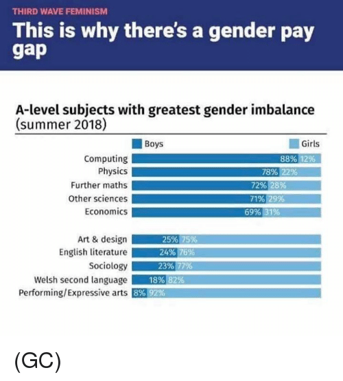 Feminism, Girls, and Memes: THIRD WAVE FEMINISM  This is why there's a gender pay  A-level subjects with greatest gender imbalance  (summer 2018)  Boys  Girls  Computing  Physics  Further maths  Other sciences  Economics  88% 12%  78% 22%  72% 28%  71% 29%  69% 31%  Art & design  English literature  Sociology  Welsh second language  Performing/Expressive arts  25% 75%  24% 16%,  23%.77%  18%  82%  8% 92% (GC)