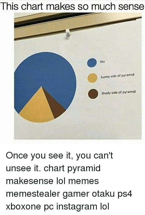 Once You See It: This chart makes so much sense  Sky  Sunny side of pyramid  Shady side of pyramid Once you see it, you can't unsee it. chart pyramid makesense lol memes memestealer gamer otaku ps4 xboxone pc instagram lol