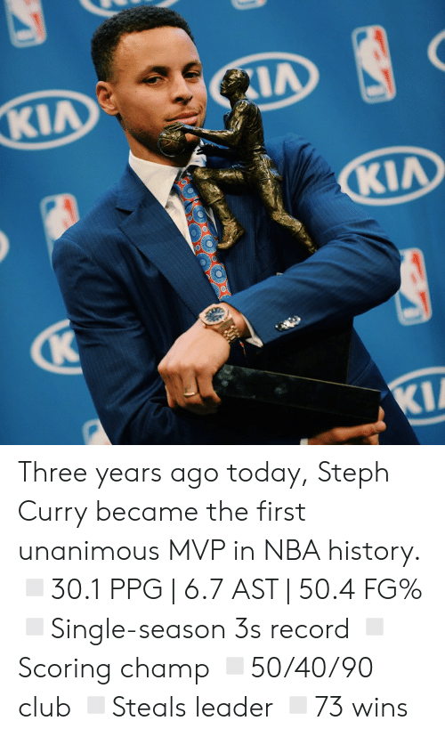 ballmemes.com: Three years ago today, Steph Curry became the first unanimous MVP in NBA history.  ◽️30.1 PPG | 6.7 AST | 50.4 FG% ◽️Single-season 3s record ◽️Scoring champ ◽️50/40/90 club ◽️Steals leader ◽️73 wins