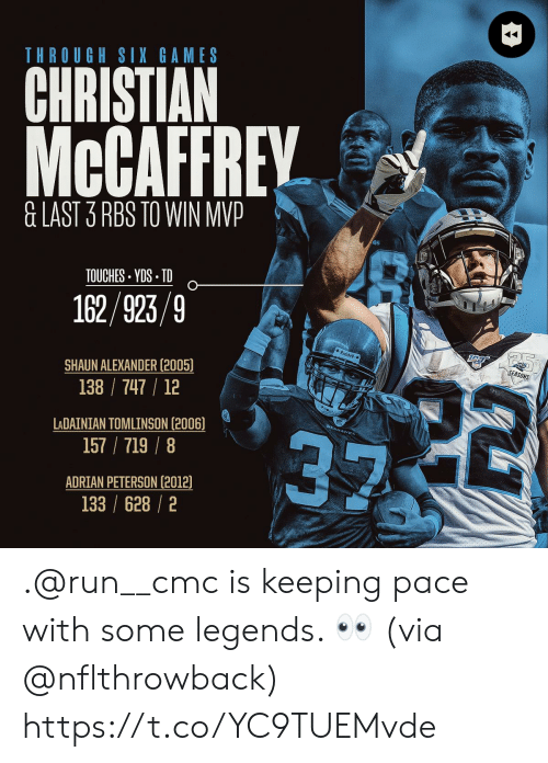 cmc: THROUGH SIX GAMES  CHRISTIAN  McCAFFREY  &LAST 3 RBS TO WIN MVP  TOUCHES YDS TD  162/923/9  Riddel  SEASONS  22  SHAUN ALEXANDER (2005)  138 747 12  LADAINIAN TOMLINSON (2006)  157/719/8  ADRIAN PETERSON (2012)  133 /628/2 .@run__cmc is keeping pace with some legends. 👀 (via @nflthrowback) https://t.co/YC9TUEMvde