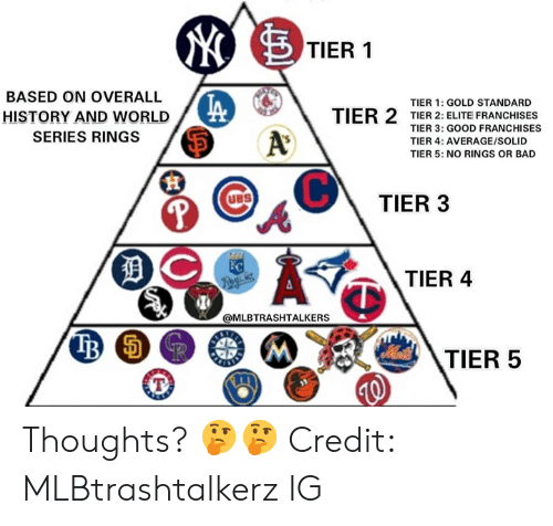 Bad, Mlb, and Good: TIER 1  BASED ON OVERALL  TIER 1: GOLD STANDARD  TIER 2 TIER 2: ELITE FRANCHISES  HISTORY AND WORLD  TIER 3: GOOD FRANCHISES  A  SERIES RINGS  TIER 4: AVERAGE/SOLID  TIER 5: NO RINGS OR BAD  UBS  TIER 3  DC  TIER 4  Regcks  @MLBTRASHTALKERS  TIER 5 Thoughts? 🤔🤔  Credit: MLBtrashtalkerz IG