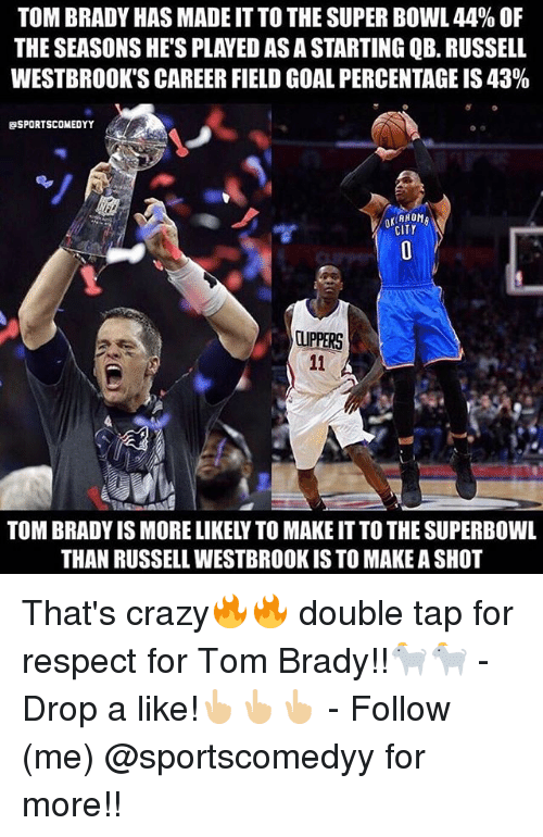 superbowls: TOM BRADY HAS MADE IT TO THE SUPER BOWL 44% OF  THE SEASONS HE'S PLAYED AS A STARTING QB. RUSSELL  WESTBROOK'S CAREER FIELD GOAL PERCENTAGE IS 43%  SPORTSCOMEDYY  CITY  CUPPERS  TOM BRADY IS MORE LIKELY TO MAKE IT TO THE SUPERBOWL  THAN RUSSELL WESTBROOK IS TO MAKE A SHOT That's crazy🔥🔥 double tap for respect for Tom Brady!!🐐🐐 - Drop a like!👆🏼👆🏼👆🏼 - Follow (me) @sportscomedyy for more!!